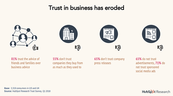 trust in business