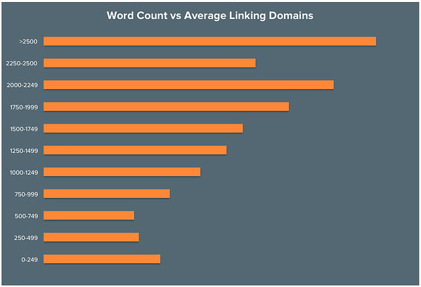 How to Optimise your Content for SEO and for Readers