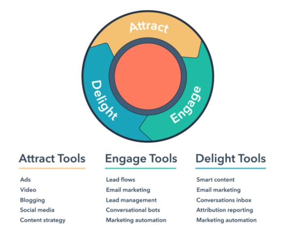 inbound methodology framework
