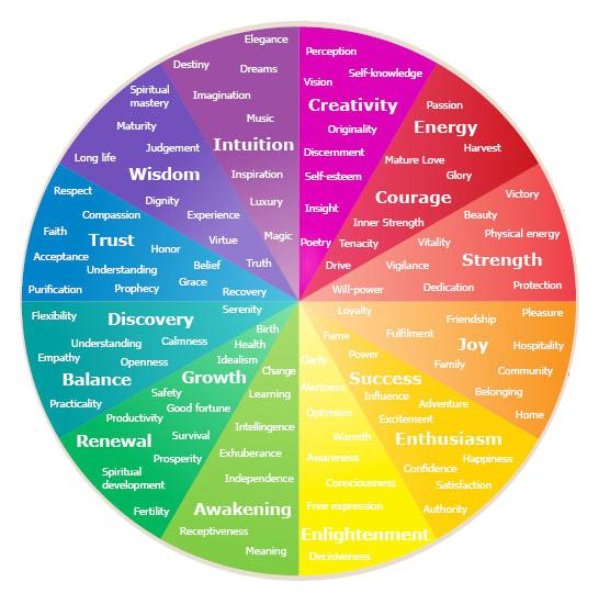 colour psychology wheel