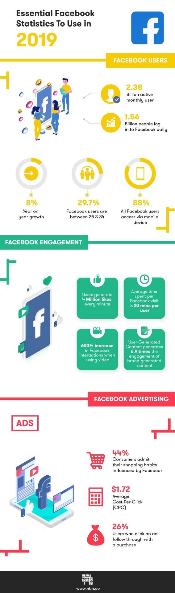 facebook-statistics-Infographic