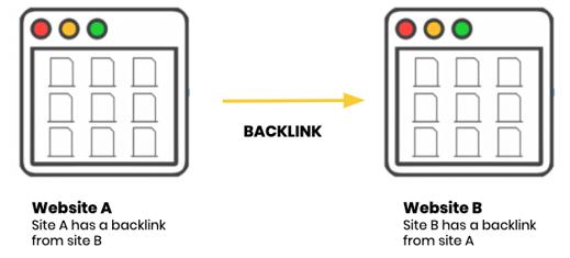 Blogging: Inbound Linking