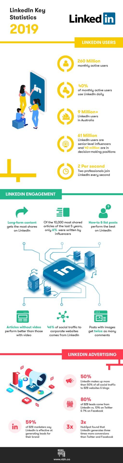 LinkedIn-Statistics-Infographic-2019