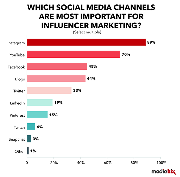 https://www.smartinsights.com/online-pr/influencer-marketing-effectiveness/