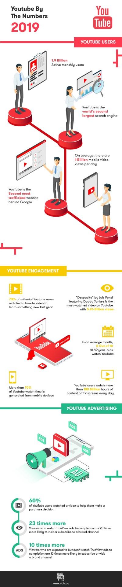 youtube-statistics-infographic